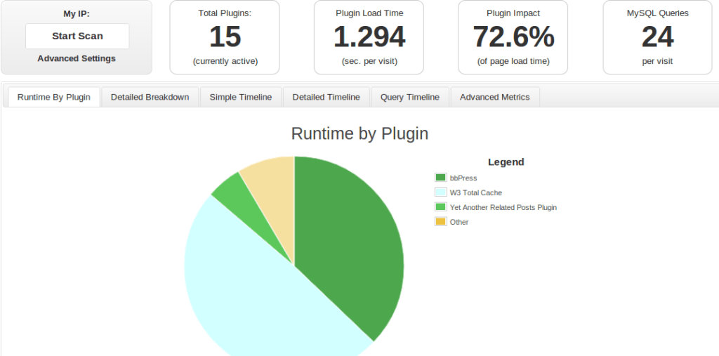 How to Monitor Which Plugin Slow Down Your WordPress Website
