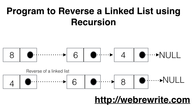 Reverse a Linked List using Recursion