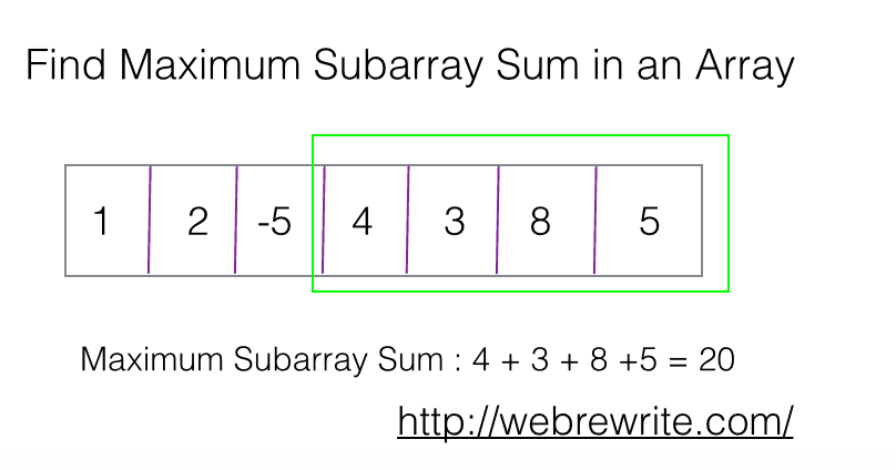 Find Maximum Subarray Sum in an Array