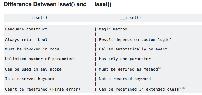 Difference between isset() and __isset()