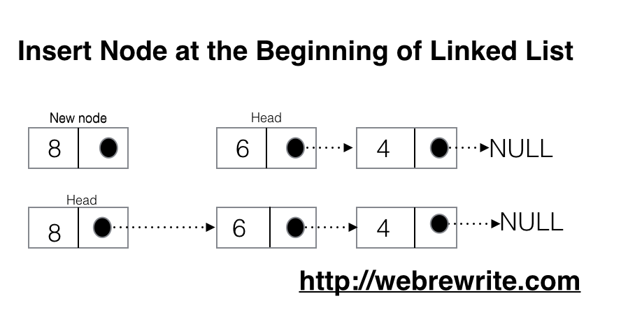 Insert Node at the Beginning of Linked List