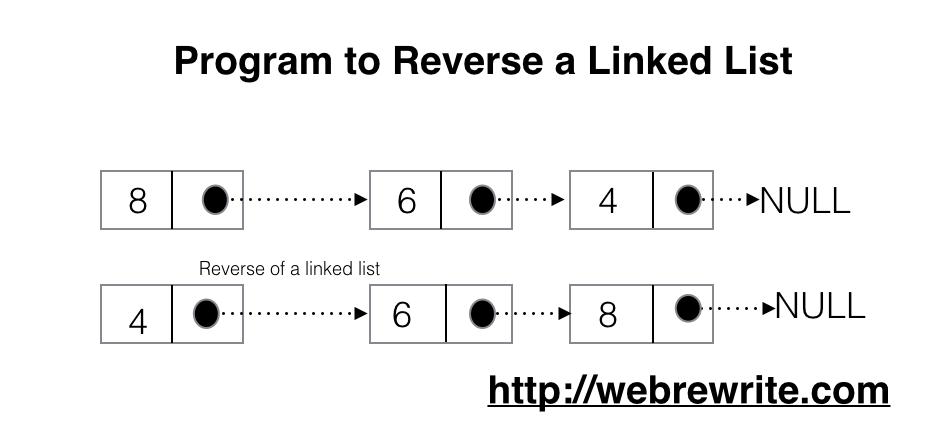 Program to Reverse a Linked List