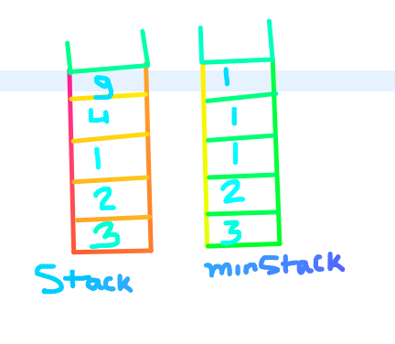 Get minimum element from stack in O(1)