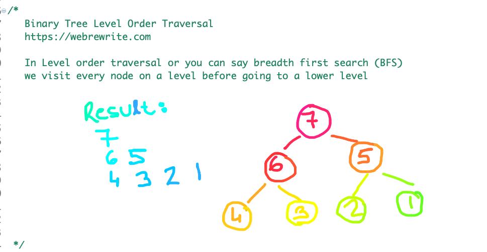 All Seniors 90 Plus — Binary Tree Level Order Traversal