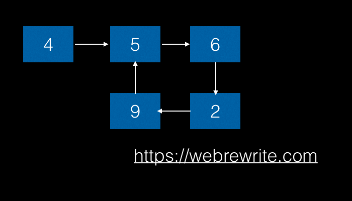 Detect a loop in a linked list